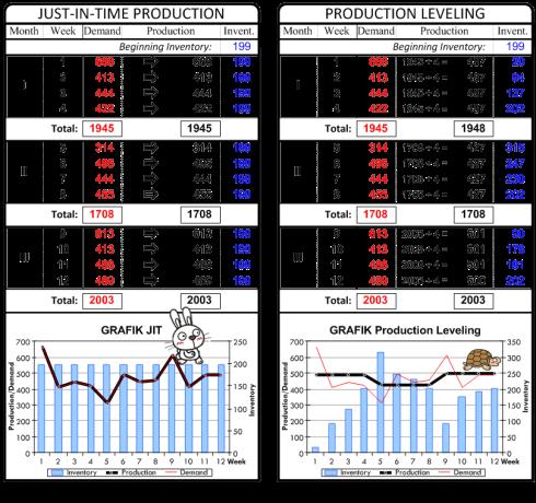 JIT versus Production Leveling