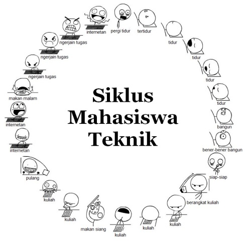 Siklus Mahasiswa Teknik