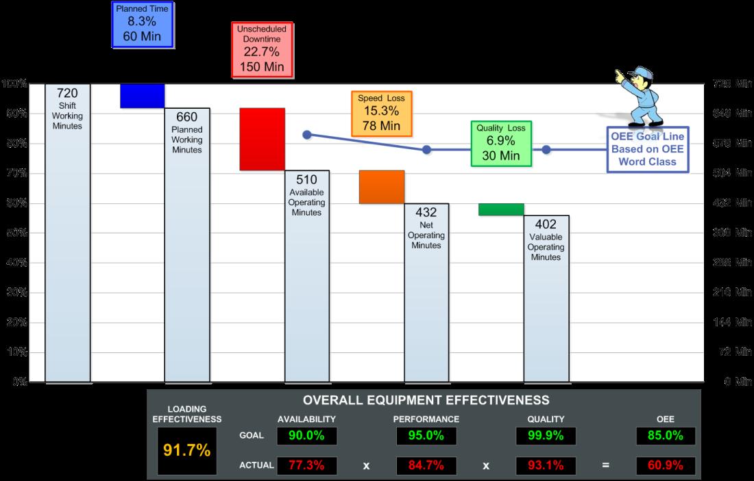 oee-graph-analysis