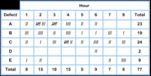 7-qc-tools-check-sheet