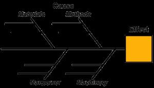Tentang 7 Basic Quality Tools Blog Eris