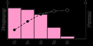 7-qc-tools-pareto-chart