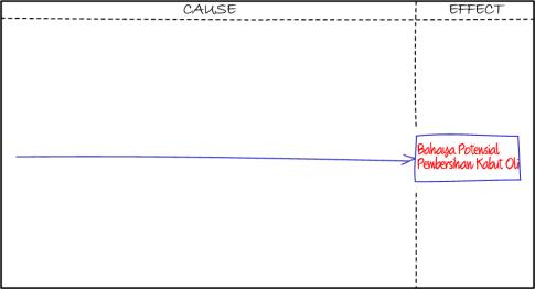 Fishbone diagram dan langkah langkah pembuatannya blog eris fishbone step1 ccuart Choice Image