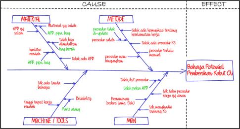 Fishbone Diagram Dan Langkah Langkah Pembuatannya Blog Eris
