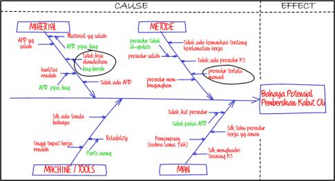 Fishbone diagram dan langkah langkah pembuatannya blog eris fishbone step4 ccuart Choice Image