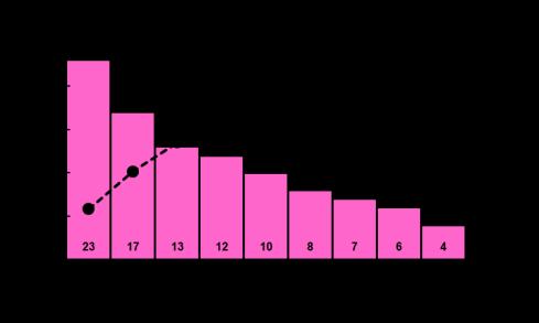 pareto-chart