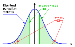 Asymptotic significance 2-tailed