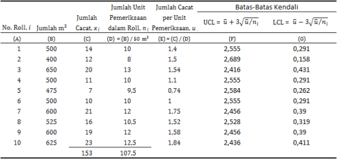 [table-7: u-chart data]