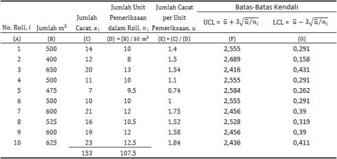 [table-7: u-chart data]
