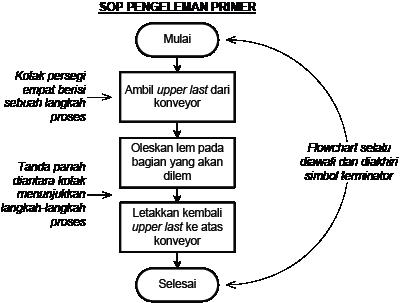 basic-flowchart
