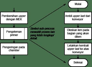 subp-flowchart