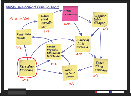 Membuat diagram keterkaitan masalah atau interrelationship diagram interrelationship diagram ccuart Gallery