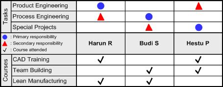 Tentang matrix diagram blog eris t shaped matrix ccuart Image collections