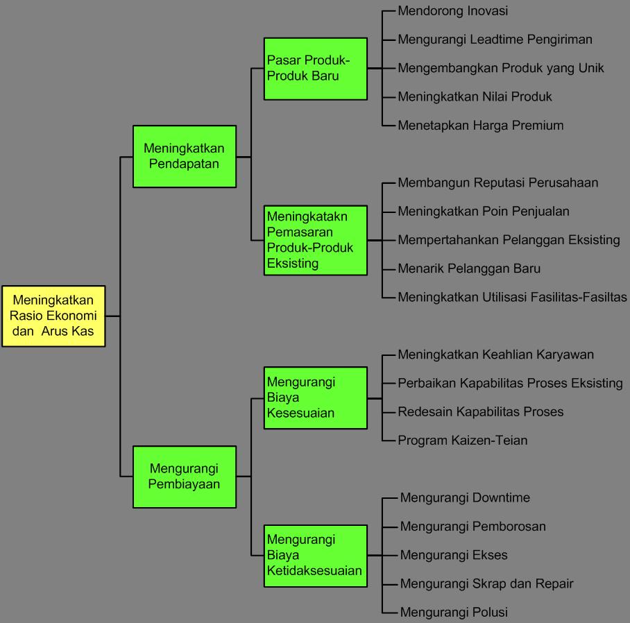 Gambar 1. Contoh Tree Diagram untuk Meningkatkan Rasio Ekonomi dan ...