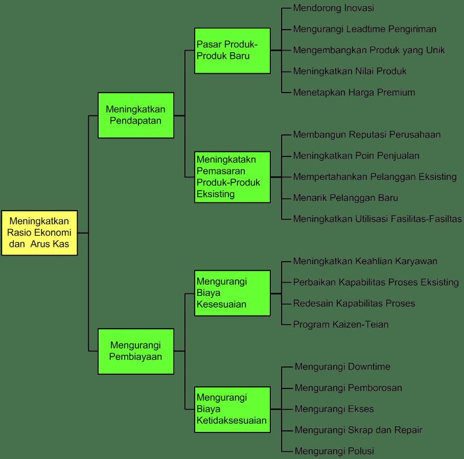 tree-diagram-example