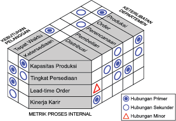 y-shaped-matrix
