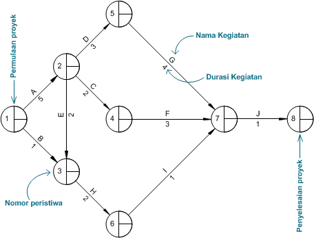 Activity network diagram bagian kedua prosedur penjadwalan arrow diagramming method 1 ccuart Image collections