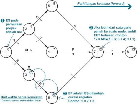 Activity Network    Diagram     Bagian Kedua      Prosedur