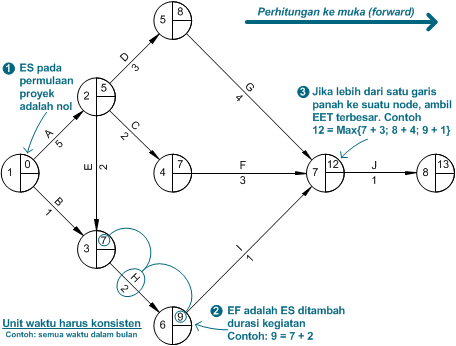 arrow-diagramming-method-2