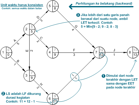 Activity network diagram bagian kedua prosedur penjadwalan arrow diagramming method 3 ccuart Image collections
