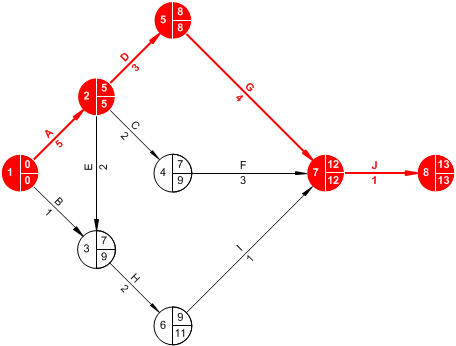 Activity network diagram bagian kedua prosedur penjadwalan activity network diagram bagian kedua prosedur penjadwalan proyek blog eris ccuart Image collections