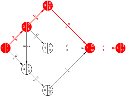 activity-network-diagram