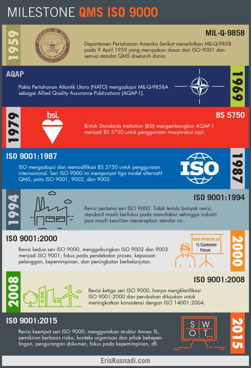Infographic QMS ISO 9000 Milestone