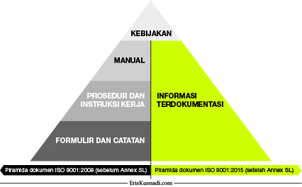 Piramida Dokumen ISO 9001:2008 vs. ISO 9001:2015