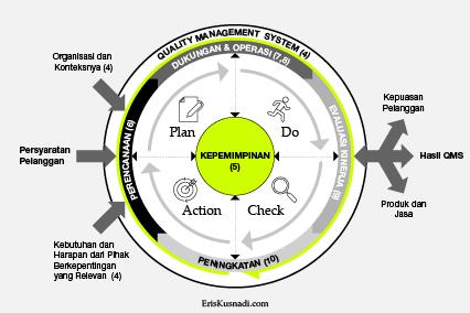 Peran Kepemimpinan dalam Siklus PDCA ISO 9001:2015