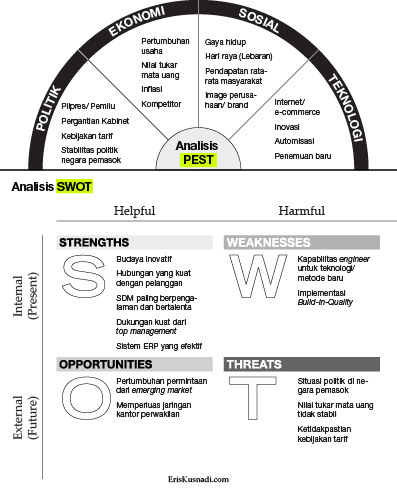 Contoh Analisis PEST dan SWOT