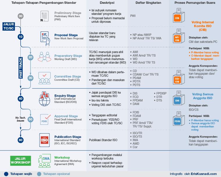 Infografis Tahapan-Tahapan Pengembangan Standar