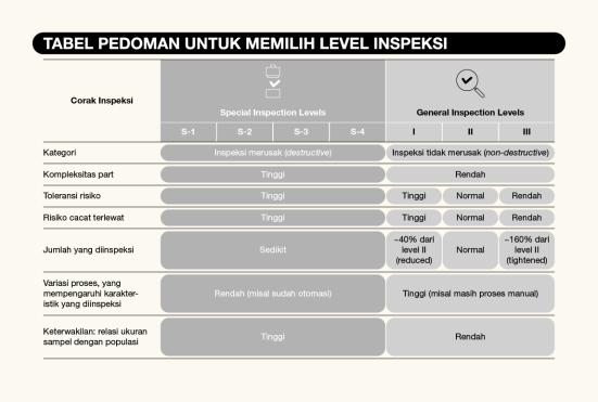 Choosing proper inspection level