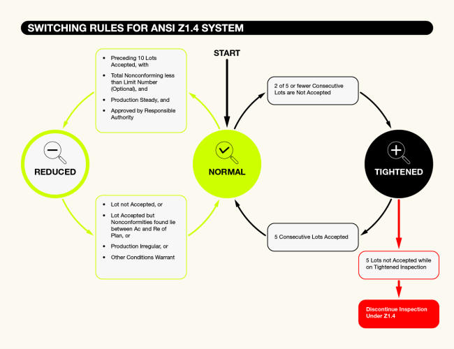 Switching Rules for ANSI Z1.4 System